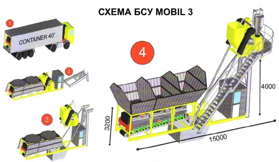 Схема бетонной установки Mobil